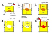Cost Saving Sand Casting Manufacturers   ACAST